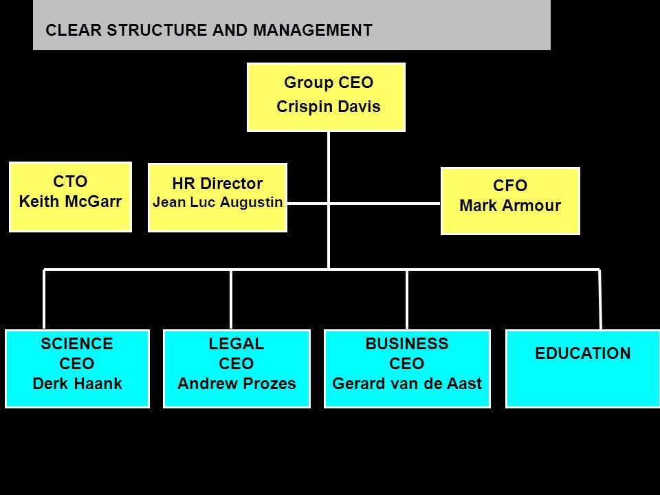 CLEAR STRUCTURE AND MANAGEMENT Group CEO Crispin Davis CEO Andrew Prozes CFO Mark Armour CTO Keith McGarr EDUCATION HR Director Jean Luc Augustin LEGAL CEO Andrew Prozes BUSINESS CEO Gerard van de Aast SCIENCE CEO Derk Haank EDUCATION