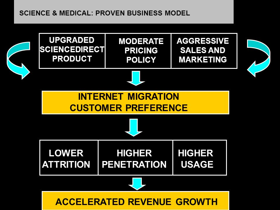 SCIENCE & MEDICAL: PROVEN BUSINESS MODEL UPGRADED SCIENCEDIRECT PRODUCT HIGHER PENETRATION HIGHER USAGE INTERNET MIGRATION CUSTOMER PREFERENCE MODERATE PRICING POLICY AGGRESSIVE SALES AND MARKETING LOWER ATTRITION ACCELERATED REVENUE GROWTH