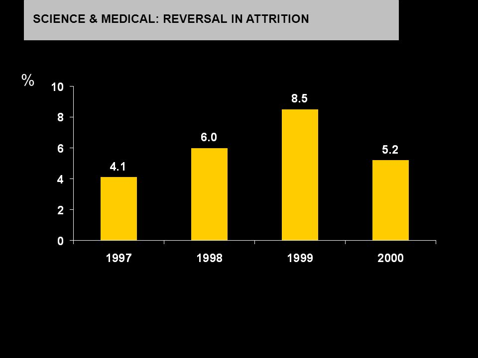 % SCIENCE & MEDICAL: REVERSAL IN ATTRITION