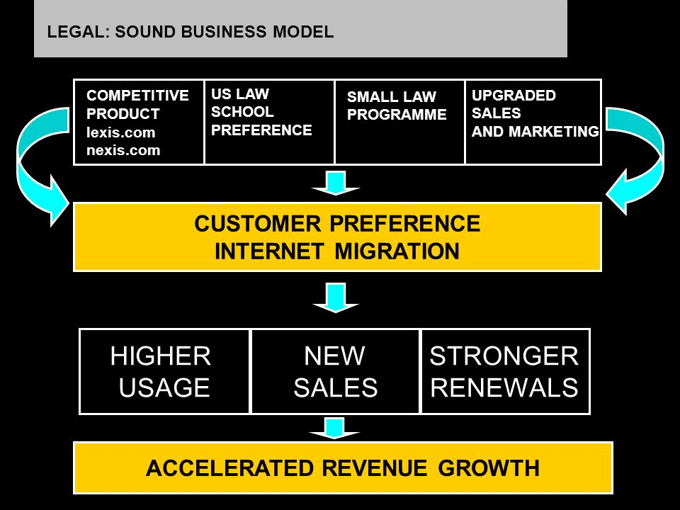 LEGAL: SOUND BUSINESS MODEL ACCELERATED MIGRATIONACCELERATED IGRATION ACCELERATED REVENUE GROWTH CUSTOMER PREFERENCE INTERNET MIGRATION US LAW SCHOOL PREFERENCE SMALL LAW PROGRAMME UPGRADED SALES AND MARKETING COMPETITIVE PRODUCT lexis.com nexis.com HIGHER USAGE NEW SALES STRONGER RENEWALS