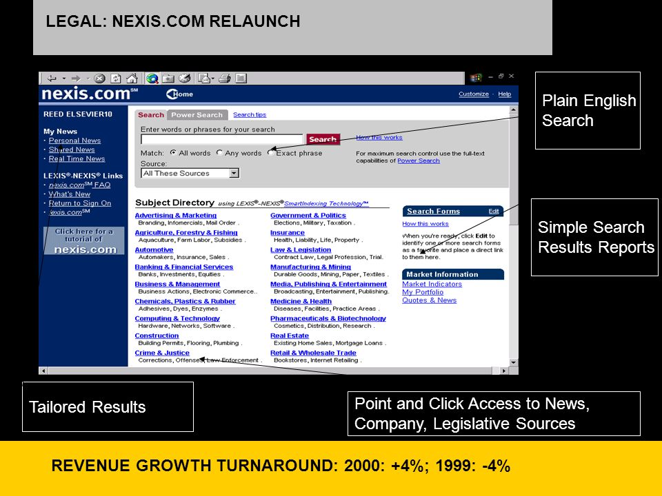 LEGAL: NEXIS.COM RELAUNCH SUBSTANTIAL REVENUE PROGRESS: +18% +13% REVENUE; STRONG SHARE GROWTH OUTSTANDING REVERSAL: REVENUE GROWTH: 2000: +4%; 1999: