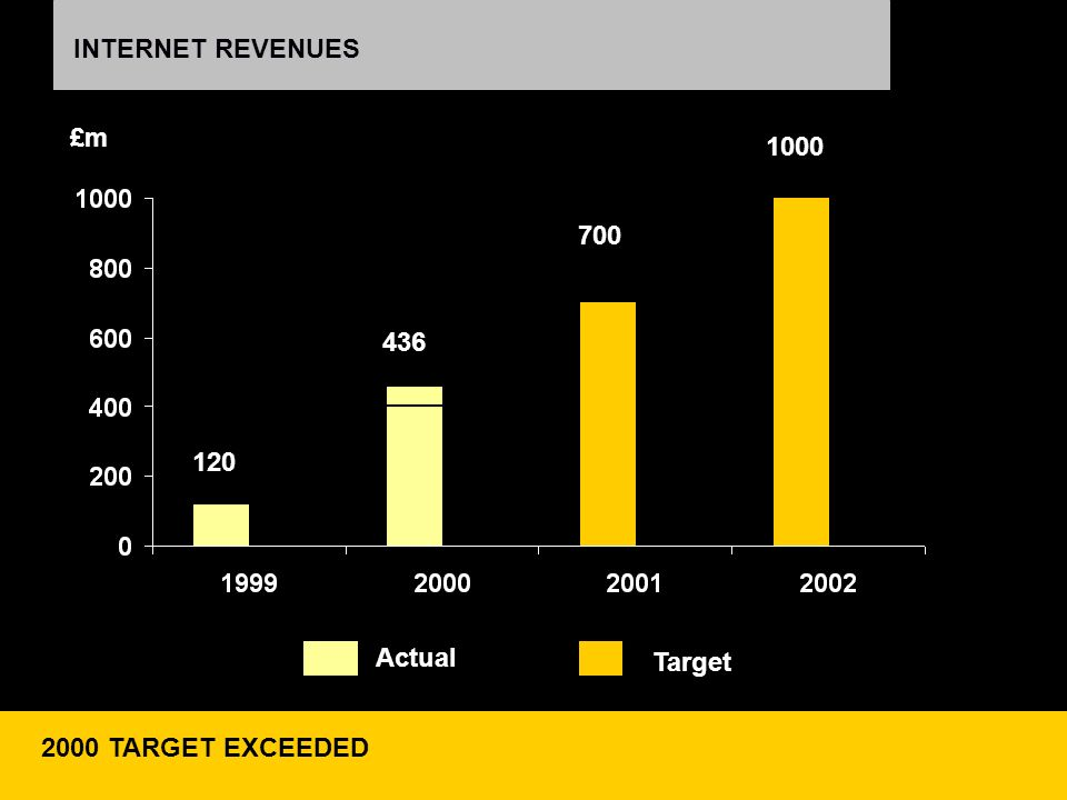 INTERNET REVENUES +13% REVENUE; STRONG SHARE GROWTH OUTSTANDING REVERSAL: REVENUE GROWTH: 2000: +4%; 1999: -5% 2000 TARGET EXCEEDED Target 436 120 Act