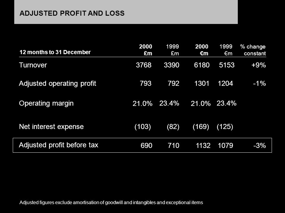 BUSINESS: PORTFOLIO REFOCUS AND EXPANSION +13% REVENUE; STRONG SHARE GROWTH OUTSTANDING REVERSAL: REVENUE GROWTH: 2000: +4%; 1999: -5% FEWER, FASTER GROWING, HIGHER QUALITY SECTORS Construction Entertainment Global Chemicals European Exhibitions Travel US Auto, Metals, Food Processing Tuition Businesses Bowker Directories Non Core Titles, Exhibitions, Reference + - Electronics