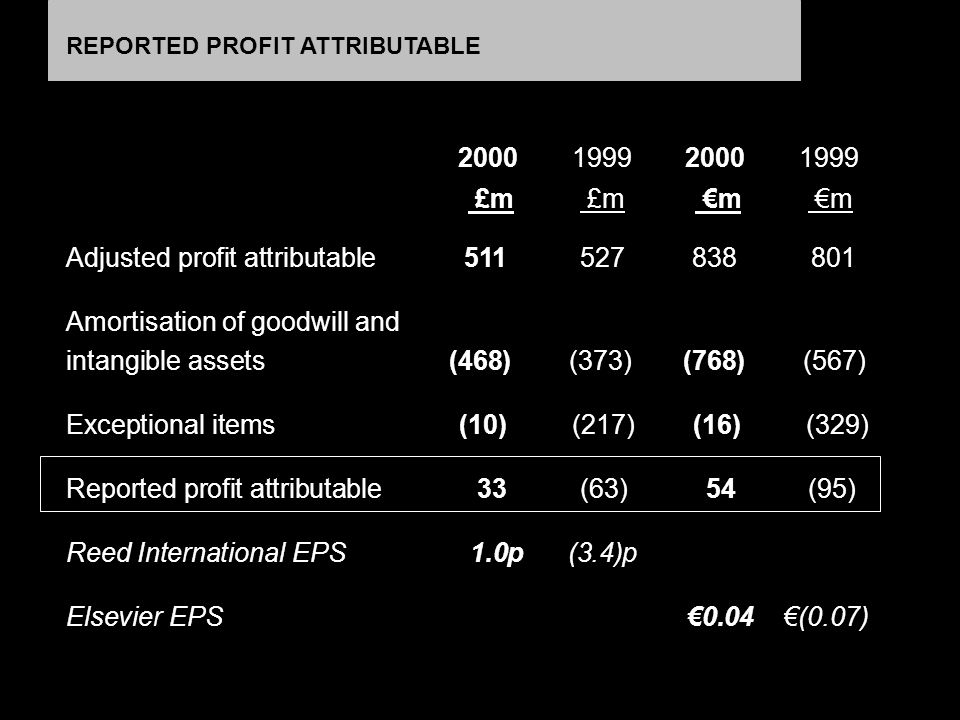 20001999 £m Adjusted profit attributable 511 527838801 Amortisation of goodwill and intangible assets (468) (373) (768) (567) Exceptional items (10) (217) (16) (329) Reported profit attributable 33 (63)54 (95) Reed International EPS 1.0p (3.4)p Elsevier EPS 0.04 (0.07) 20001999 m m REPORTED PROFIT ATTRIBUTABLE