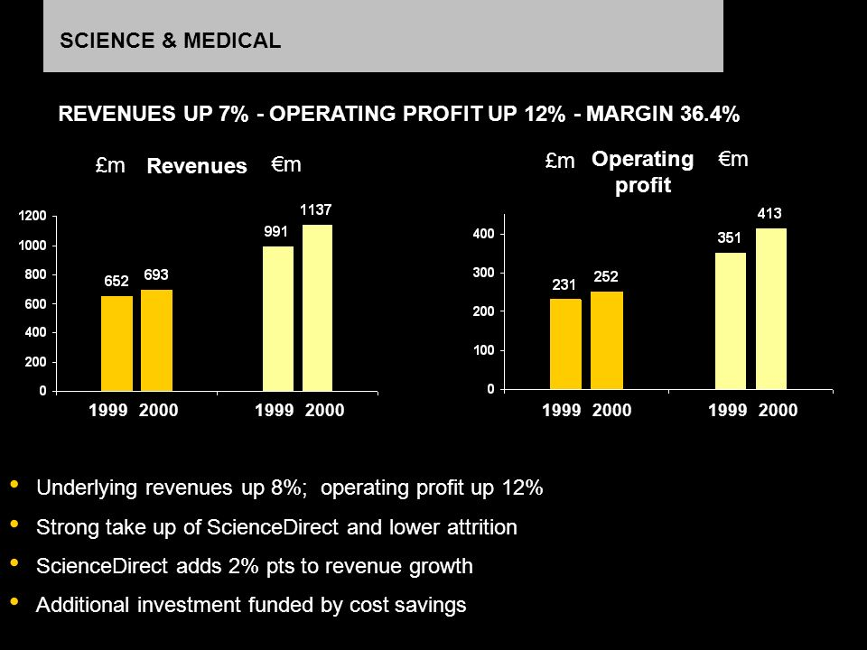 SCIENCE & MEDICAL Underlying revenues up 8%; operating profit up 12% Strong take up of ScienceDirect and lower attrition ScienceDirect adds 2% pts to revenue growth Additional investment funded by cost savings REVENUES UP 7% - OPERATING PROFIT UP 12% - MARGIN 36.4% Revenues m £m Operating profit m £m 19992000199920001999200019992000
