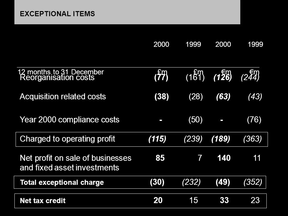 EXCEPTIONAL ITEMS 2000 1999 2000 1999 12 months to 31 December £m £m m m Reorganisation costs (77) (161) (126) (244) Acquisition related costs (38) (2