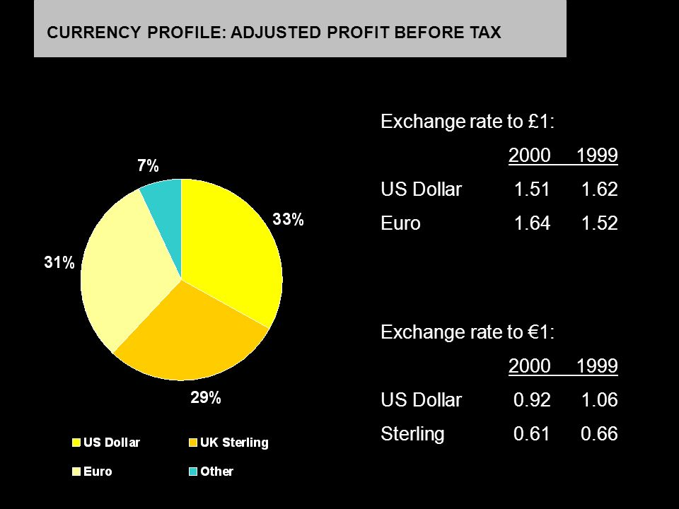 Exchange rate to £1: 20001999 US Dollar1.511.62 Euro 1.641.52 CURRENCY PROFILE: ADJUSTED PROFIT BEFORE TAX Exchange rate to 1: 20001999 US Dollar0.921.06 Sterling 0.610.66