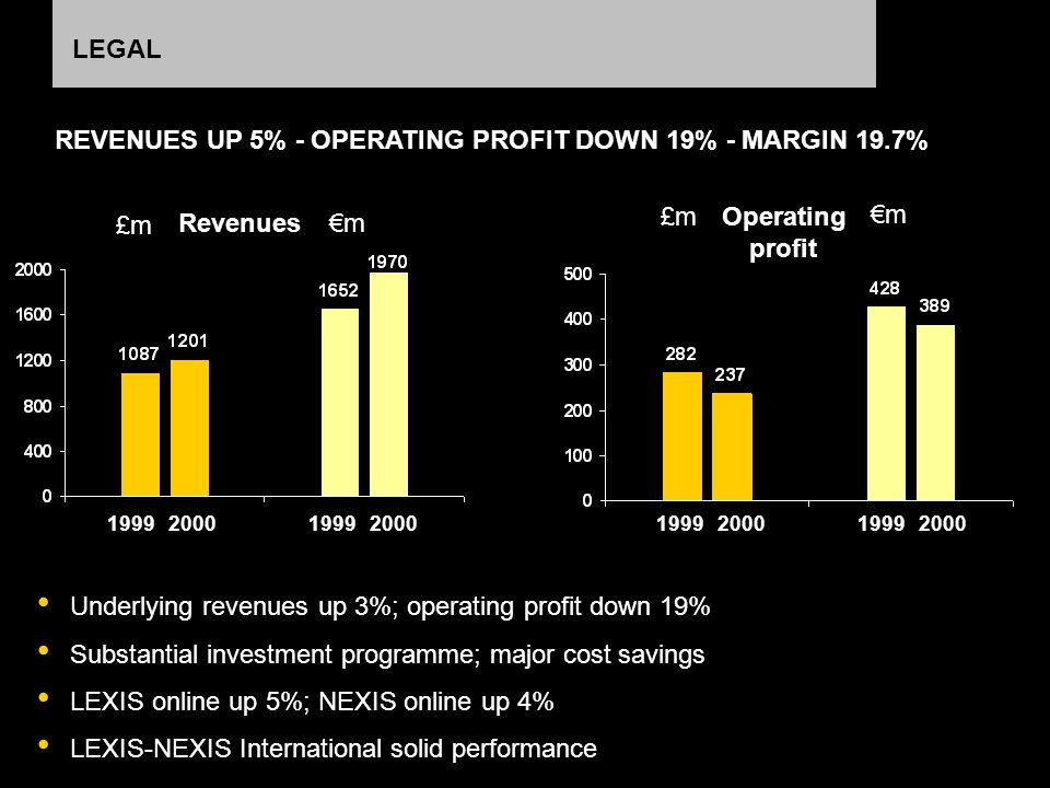 LEGAL Underlying revenues up 3%; operating profit down 19% Substantial investment programme; major cost savings LEXIS online up 5%; NEXIS online up 4% LEXIS-NEXIS International solid performance REVENUES UP 5% - OPERATING PROFIT DOWN 19% - MARGIN 19.7% m £m m 19992000199920001999200019992000 Revenues Operating profit
