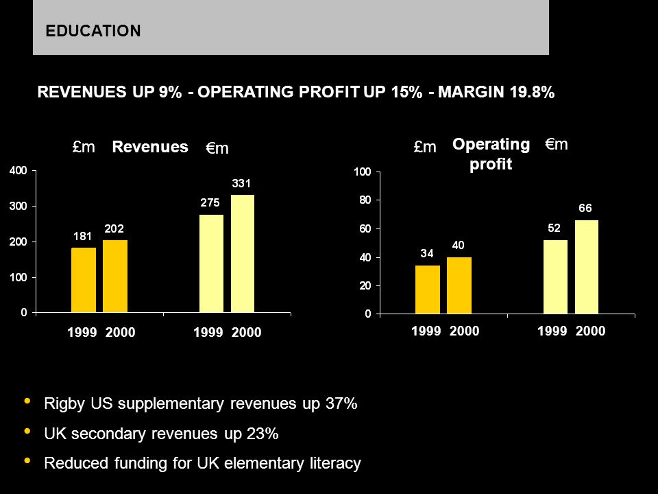 EDUCATION Rigby US supplementary revenues up 37% UK secondary revenues up 23% Reduced funding for UK elementary literacy REVENUES UP 9% - OPERATING PROFIT UP 15% - MARGIN 19.8% m £m m 1999200019992000 1999200019992000 Revenues Operating profit