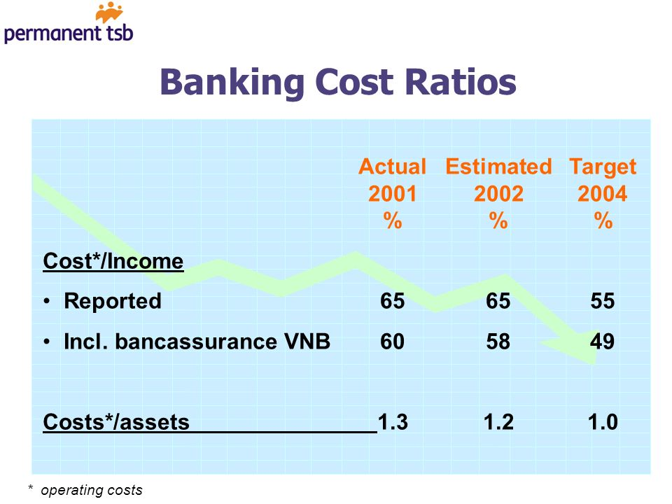 Banking Cost Ratios ActualEstimatedTarget 200120022004 %% Cost*/Income Reported656555 Incl.