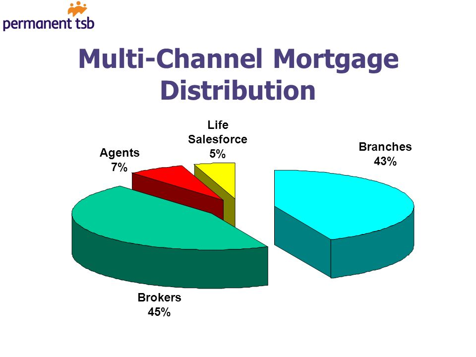 Multi-Channel Mortgage Distribution Branches 43% Agents 7% Brokers 45% Life Salesforce 5%