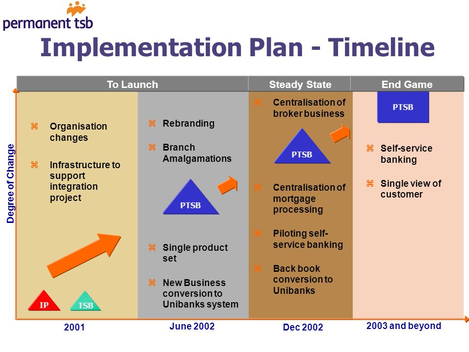 Implementation Plan - Timeline IP TSB zSelf-service banking zSingle view of customer PTSB Degree of Change 2001 June 2002 zOrganisation changes zInfrastructure to support integration project 2003 and beyond To Launch zRebranding zBranch Amalgamations Steady State PTSB End Game Dec 2002 zCentralisation of broker business zCentralisation of mortgage processing zPiloting self- service banking zBack book conversion to Unibanks zSingle product set zNew Business conversion to Unibanks system