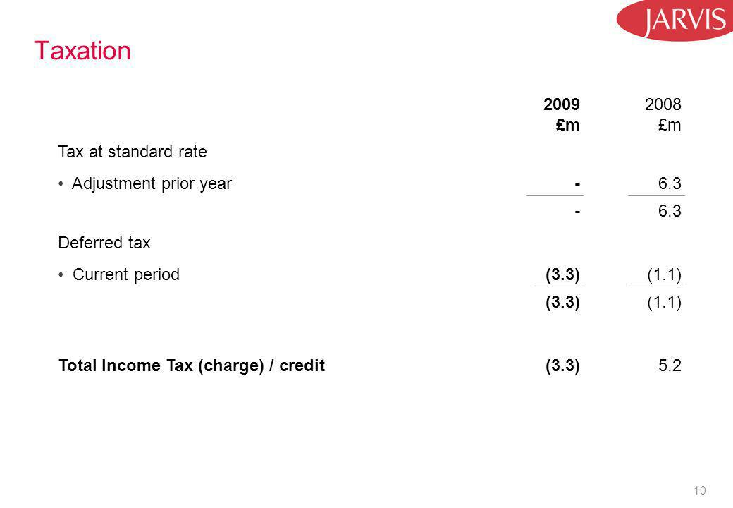 10 Taxation 2009 £m 2008 £m Tax at standard rate Adjustment prior year-6.3 - Deferred tax Current period(3.3)(1.1) (3.3)(1.1) Total Income Tax (charge