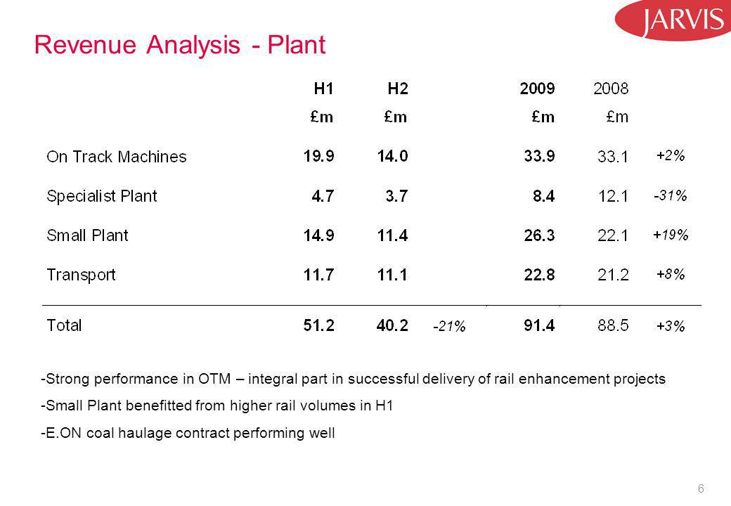 6 Revenue Analysis - Plant -Strong performance in OTM – integral part in successful delivery of rail enhancement projects -Small Plant benefitted from higher rail volumes in H1 -E.ON coal haulage contract performing well