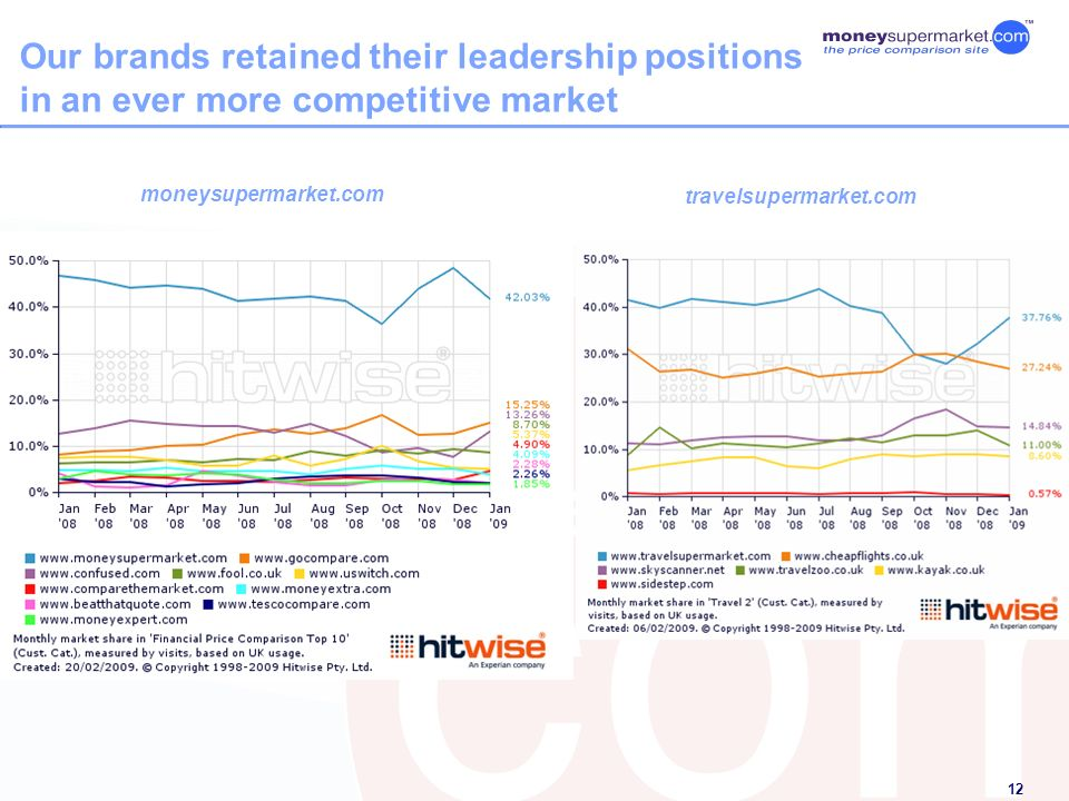 12 Our brands retained their leadership positions in an ever more competitive market moneysupermarket.com travelsupermarket.com
