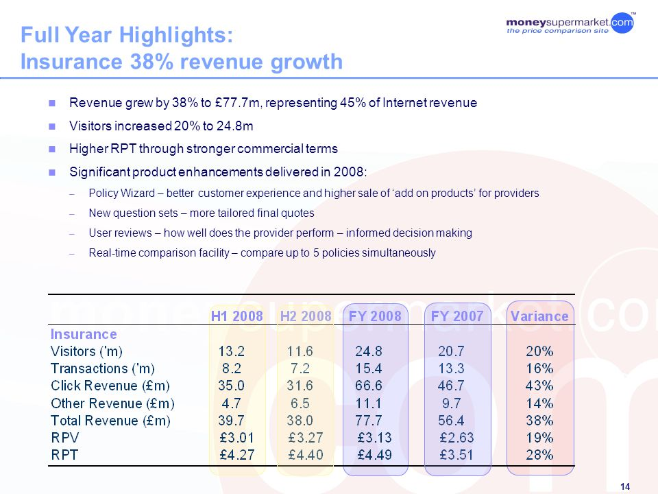 14 Full Year Highlights: Insurance 38% revenue growth Revenue grew by 38% to £77.7m, representing 45% of Internet revenue Visitors increased 20% to 24.8m Higher RPT through stronger commercial terms Significant product enhancements delivered in 2008: – Policy Wizard – better customer experience and higher sale of add on products for providers – New question sets – more tailored final quotes – User reviews – how well does the provider perform – informed decision making – Real-time comparison facility – compare up to 5 policies simultaneously
