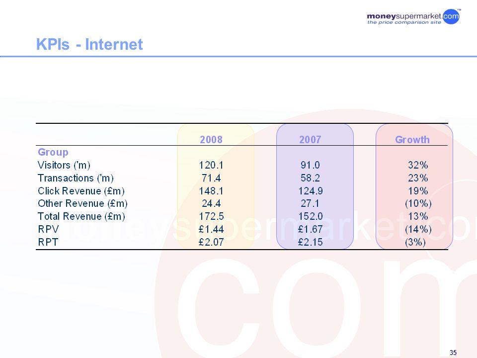 35 KPIs - Internet