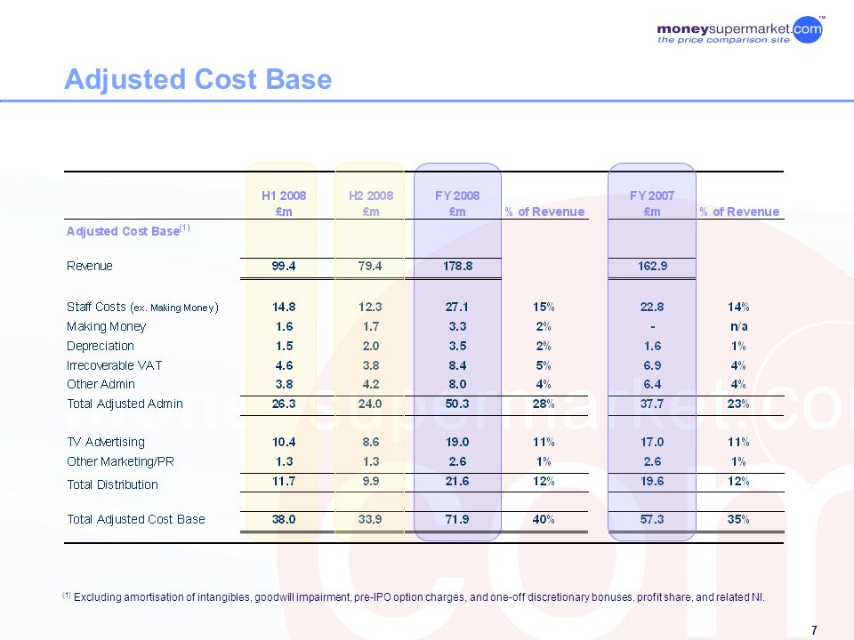 7 Adjusted Cost Base (1) Excluding amortisation of intangibles, goodwill impairment, pre-IPO option charges, and one-off discretionary bonuses, profit share, and related NI.