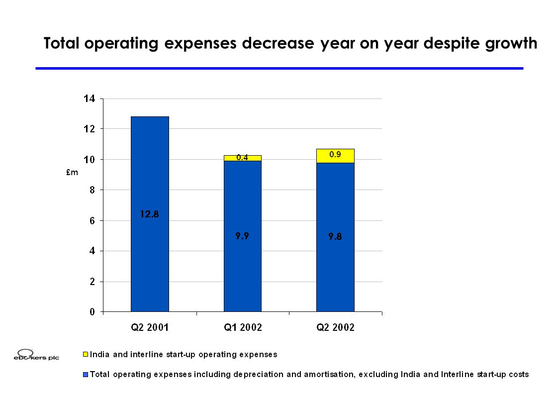 12 Total operating expenses decrease year on year despite growth £m