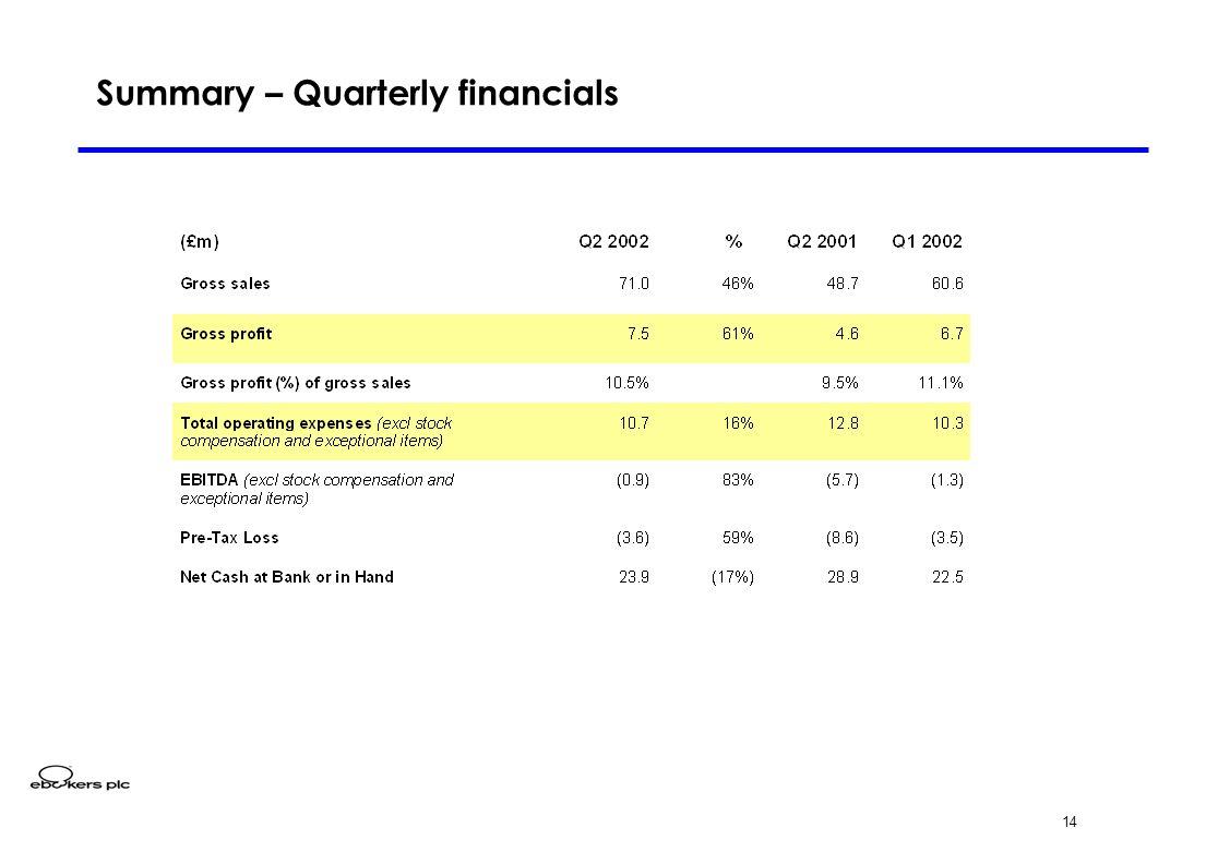 14 Summary – Quarterly financials