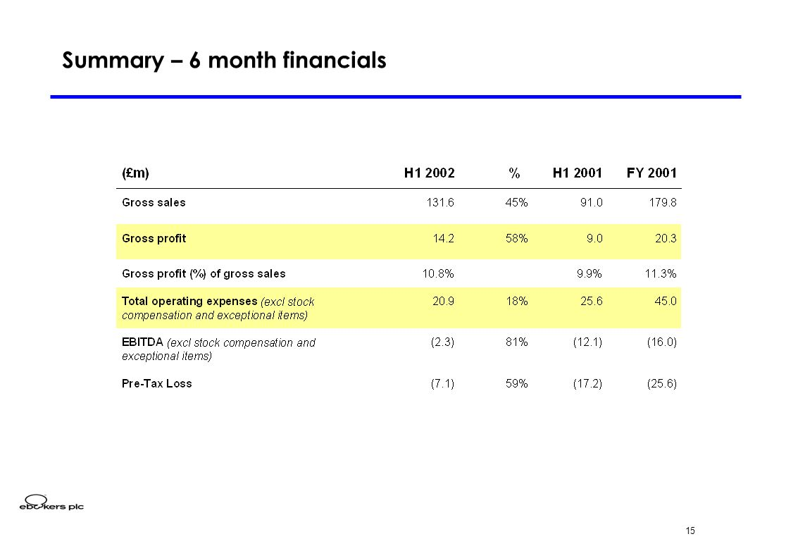 15 Summary – 6 month financials