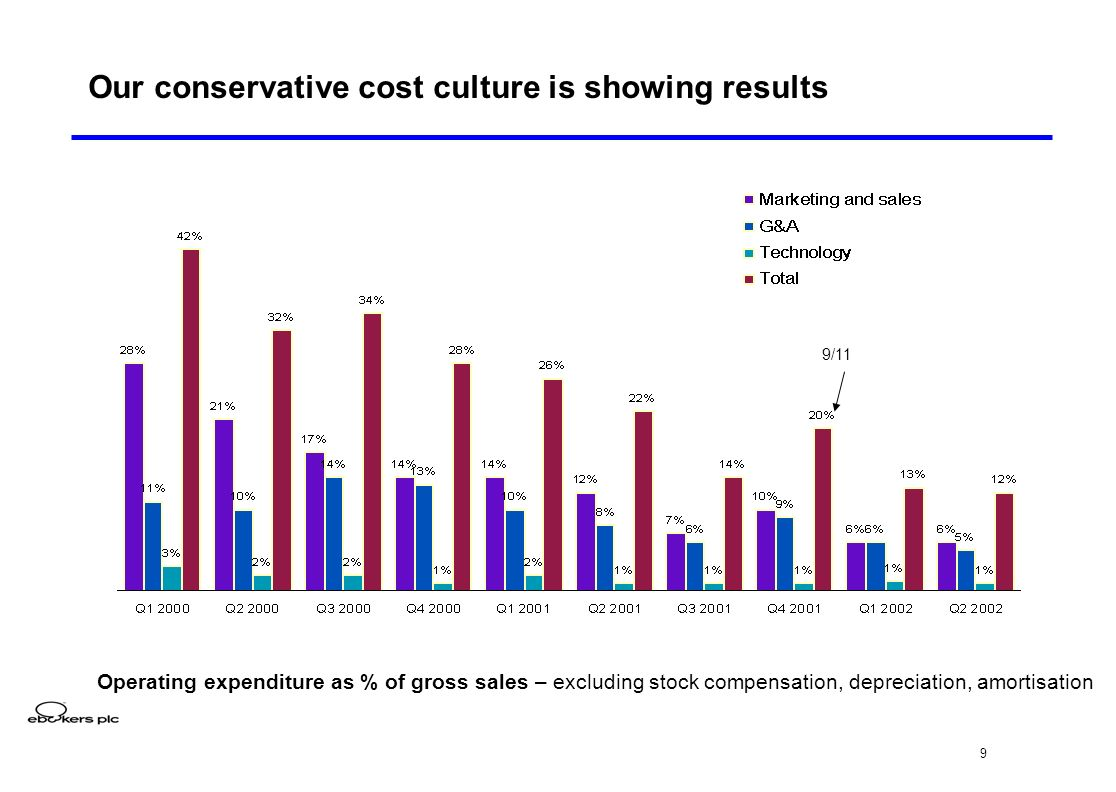 9 Our conservative cost culture is showing results Operating expenditure as % of gross sales – excluding stock compensation, depreciation, amortisation 9/11