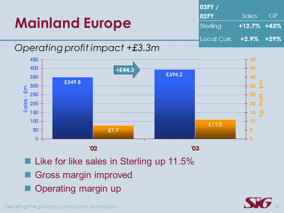 Delivering the goods to construction and industry 22 Mainland Europe 03FY / 02FY SalesOP Sterling +12.7%+43% Local Curr.