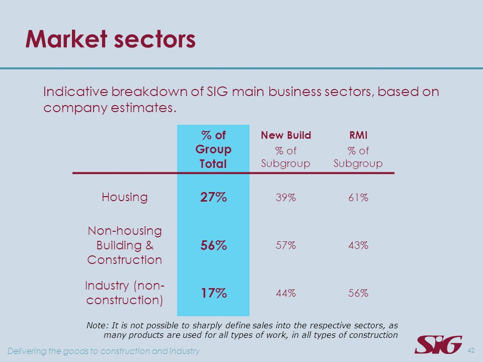 Delivering the goods to construction and industry 42 Market sectors Indicative breakdown of SIG main business sectors, based on company estimates.