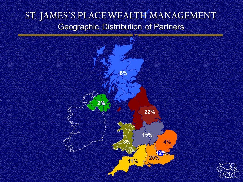 Overseas Clients 4% Distribution of Client FuM 5% 19% 12% 4% 25% 18% 9% 3% 1%