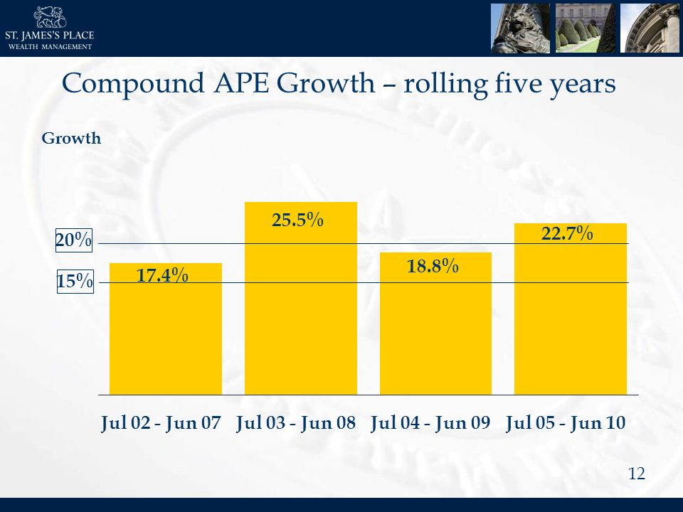 12 Growth 25.5% Jul 03 - Jun 08 18.8% Jul 04 - Jun 09 22.7% Jul 05 - Jun 10 17.4 Jul 02 - Jun 07 17.4% 15%20% Compound APE Growth – rolling five years