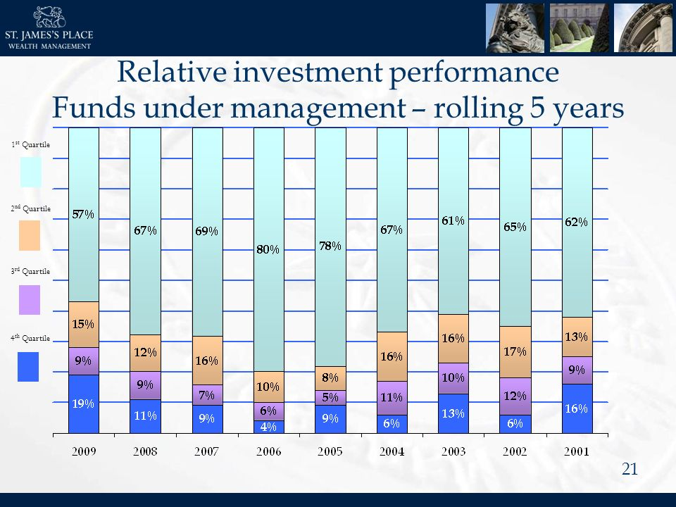 21 Relative investment performance Funds under management – rolling 5 years 1 st Quartile 2 nd Quartile 3 rd Quartile 4 th Quartile