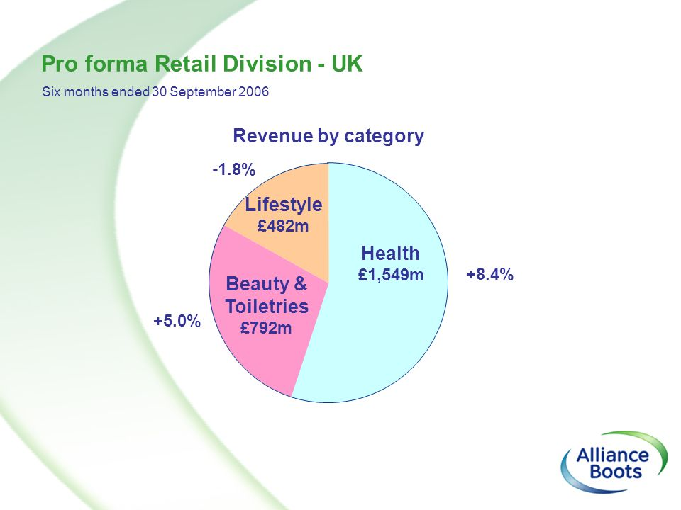 Pro forma Retail Division - UK Health £1,549m Lifestyle £482m Beauty & Toiletries £792m Revenue by category Six months ended 30 September 2006 +8.4% +
