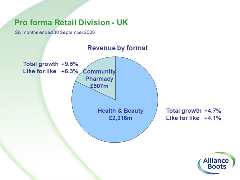 Health & Beauty £2,316m Community Pharmacy £507m Pro forma Retail Division - UK Revenue by format Six months ended 30 September 2006 Total growth Like