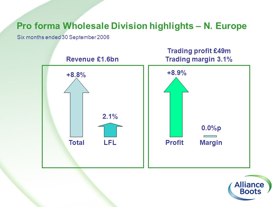 Pro forma Wholesale Division highlights – N. Europe Revenue £1.6bn Trading profit £49m Trading margin 3.1% +8.8% 2.1% TotalLFL Margin +8.9% 0.0%p Prof