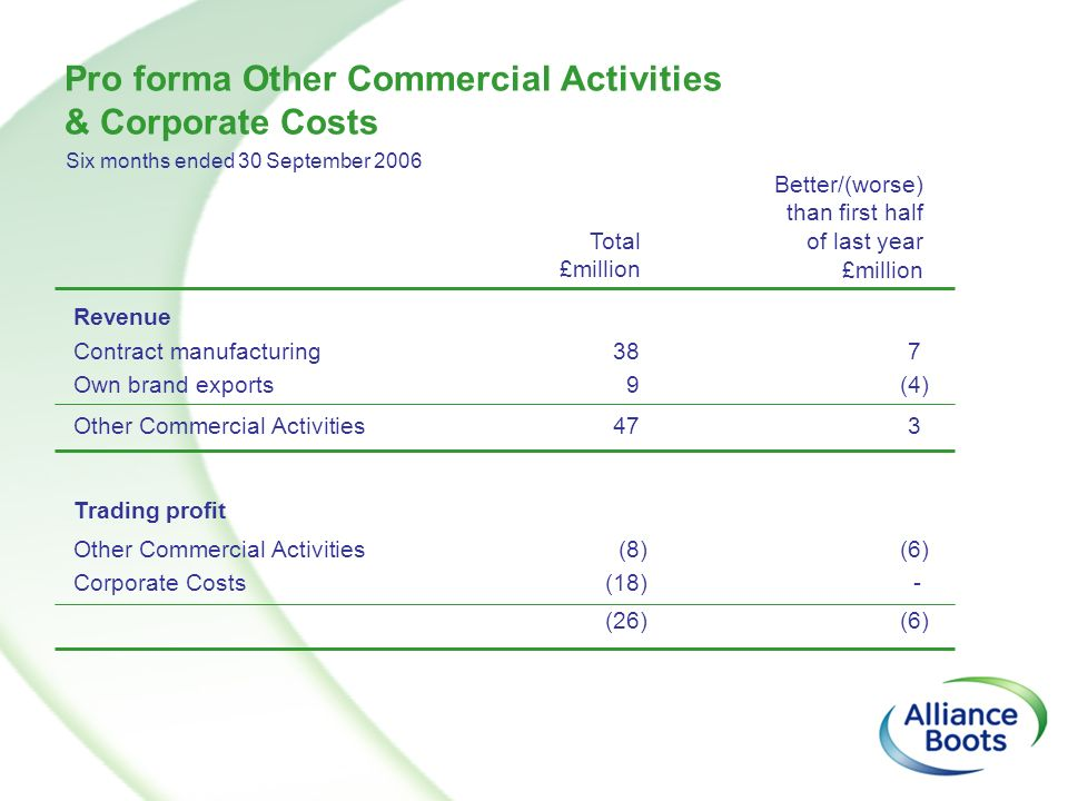 Pro forma Other Commercial Activities & Corporate Costs Trading profit Total £million Other Commercial Activities(8)(6) Corporate Costs(18)- Revenue C