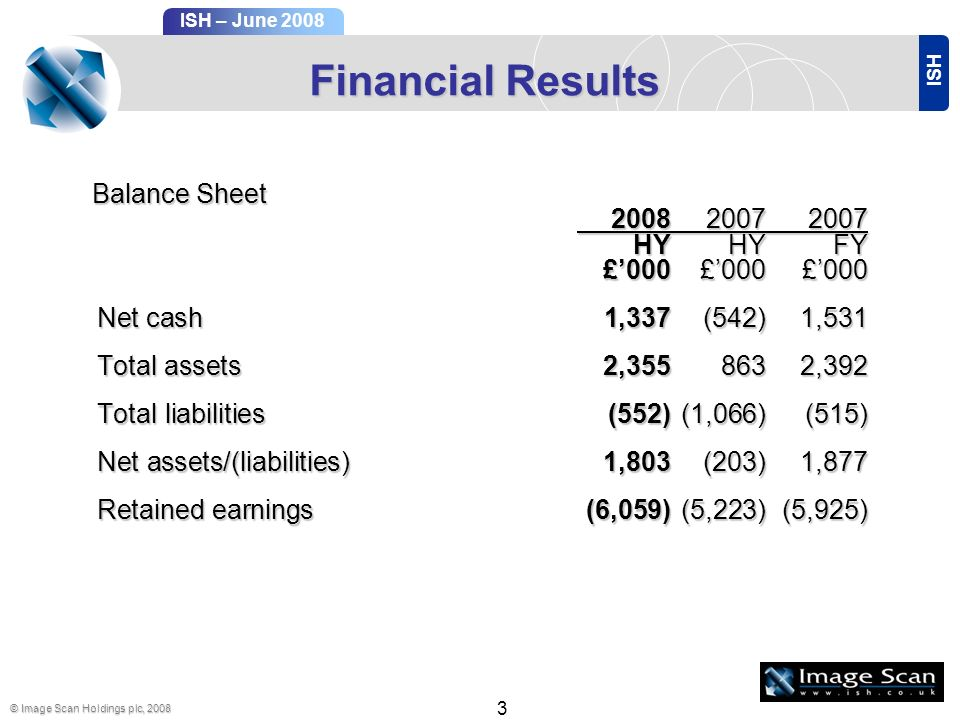 ISH ISH – June 2008 © Image Scan Holdings plc, 2008 3 Financial Results Balance Sheet Balance Sheet 200820072007 HYHYFY 200820072007 HYHYFY £000£000£000 Net cash 1,337(542)1,531 Total assets2,3558632,392 Total liabilities (552)(1,066)(515) Net assets/(liabilities) 1,803(203)1,877 Retained earnings(6,059)(5,223)(5,925)