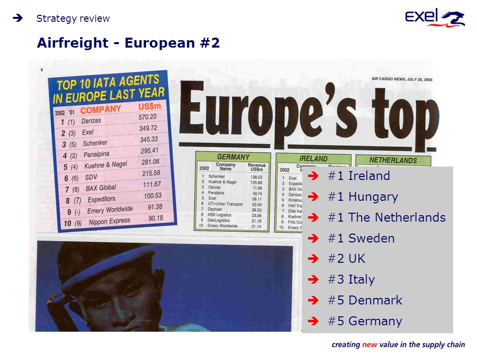 Airfreight - European #2 #1 Ireland #1 Hungary #1 The Netherlands #1 Sweden #2 UK #3 Italy #5 Denmark #5 Germany Strategy review