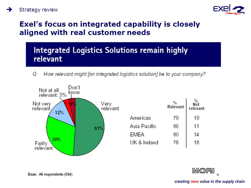 Exels focus on integrated capability is closely aligned with real customer needs Strategy review