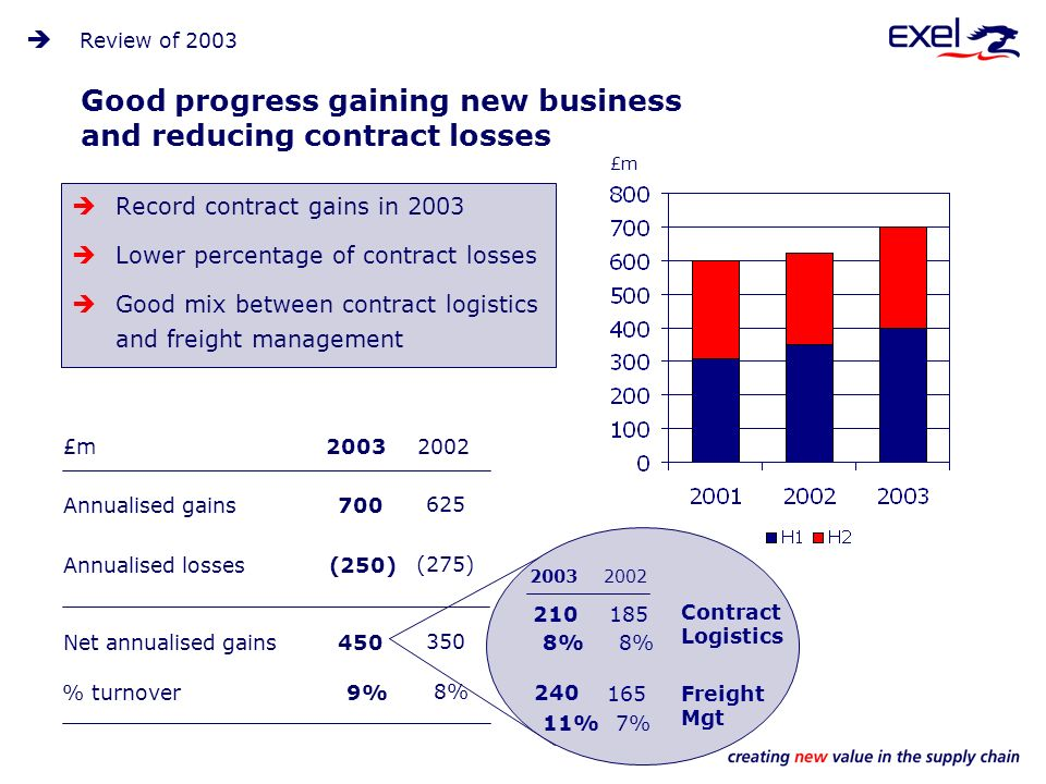 Good progress gaining new business and reducing contract losses Record contract gains in 2003 Lower percentage of contract losses Good mix between contract logistics and freight management £m Net annualised gains450 (250) Contract Logistics Freight Mgt % turnover9% % 11% £m Annualised gains Annualised losses (275) 8% % 7% Review of 2003