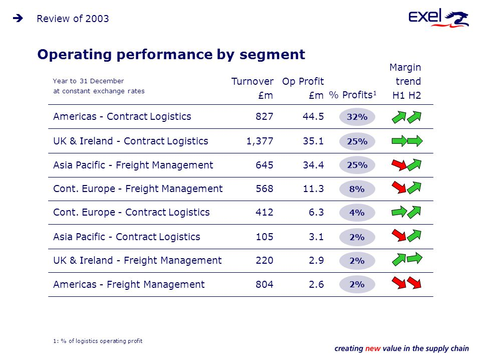 Americas - Freight Management8042.6 Asia Pacific - Contract Logistics1053.1 Operating performance by segment Year to 31 December at constant exchange