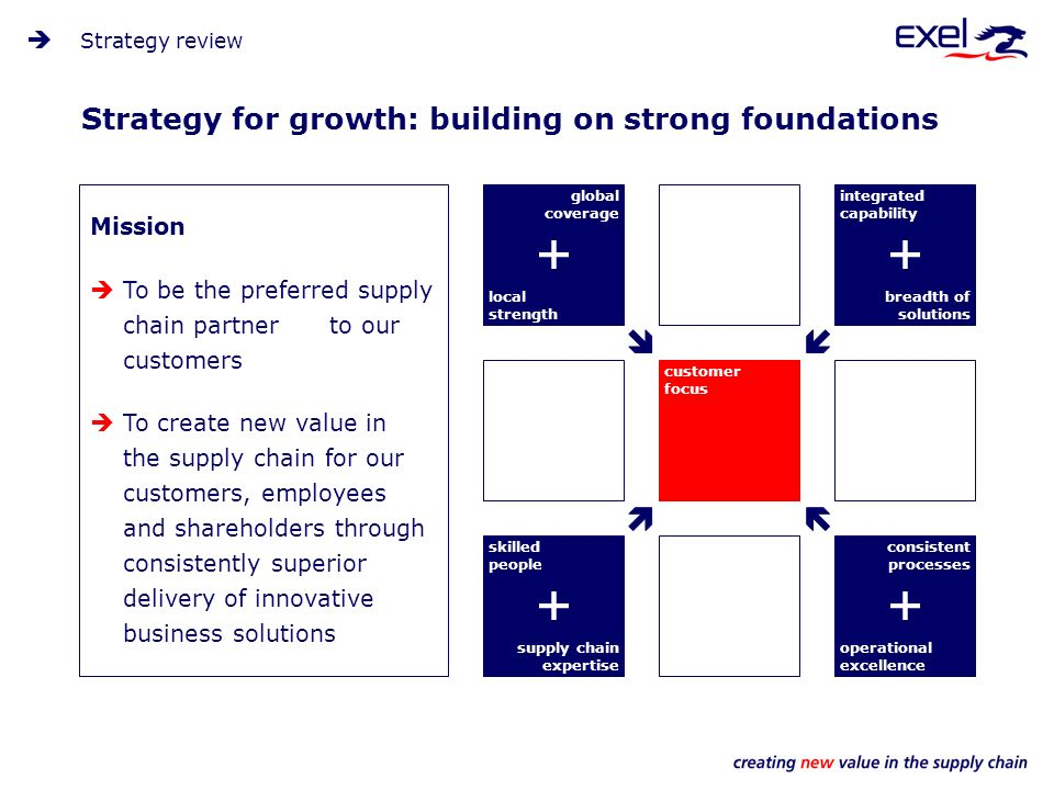 Strategy for growth: building on strong foundations global coverage integrated capability customer focus skilled people consistent processes local str