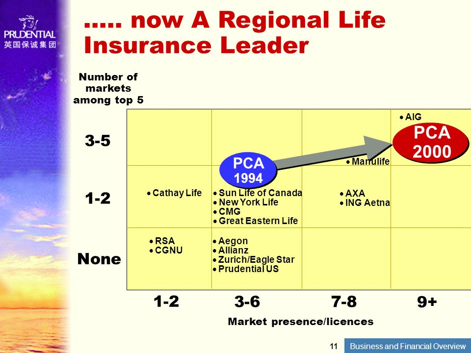 Business and Financial Overview ….. now A Regional Life Insurance Leader 3-5 1-2 None 1-2 3-67-8 Market presence/licences Number of markets among top