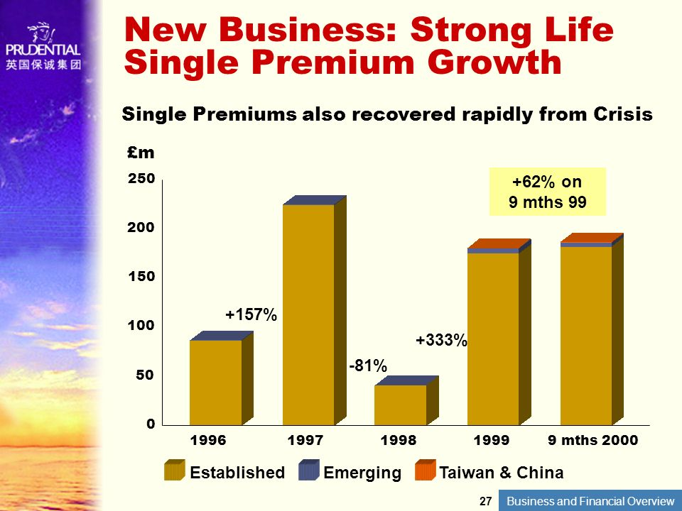 Business and Financial Overview New Business: Strong Life Single Premium Growth Single Premiums also recovered rapidly from Crisis EstablishedEmerging