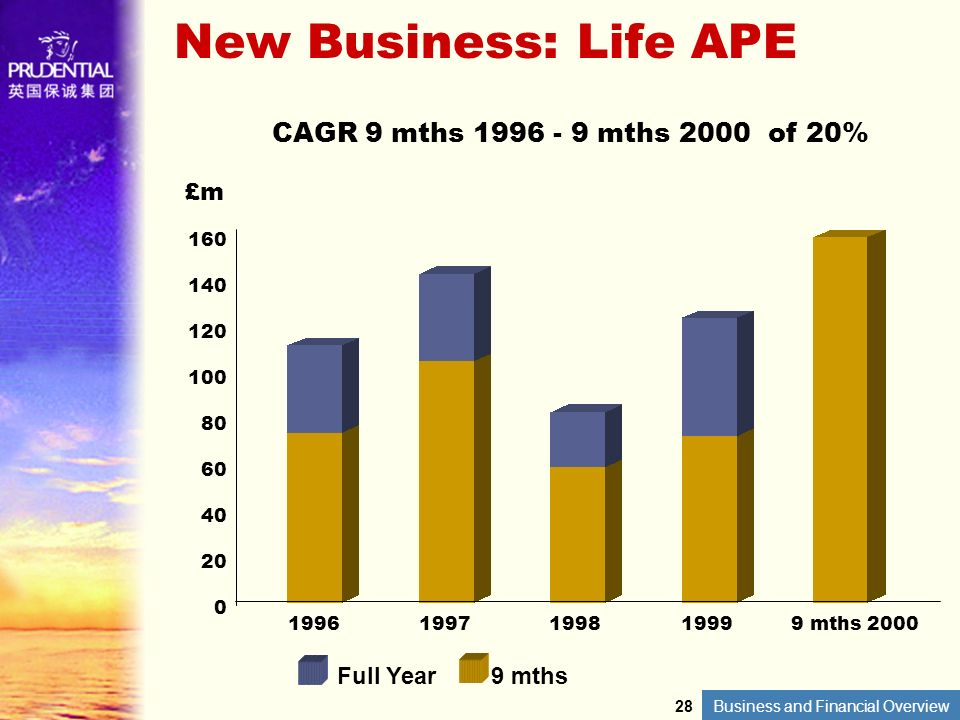 Business and Financial Overview 160 140 120 100 80 60 40 20 0 New Business: Life APE 1996199719981999 9 mths 2000 £m Full Year9 mths CAGR 9 mths 1996
