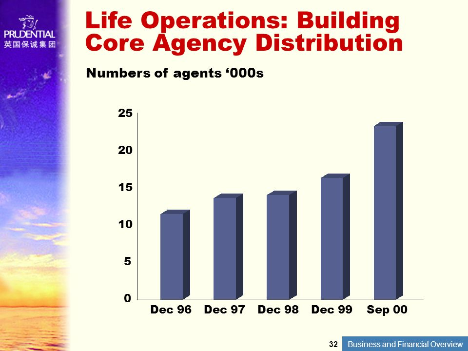 Business and Financial Overview Life Operations: Building Core Agency Distribution Numbers of agents 000s Dec 96 25 20 15 10 5 0 Dec 97Dec 98Dec 99Sep