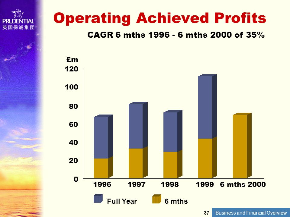 Business and Financial Overview Operating Achieved Profits CAGR 6 mths 1996 - 6 mths 2000 of 35% 1996 £m 120 100 80 60 40 20 0 1997199819996 mths 2000