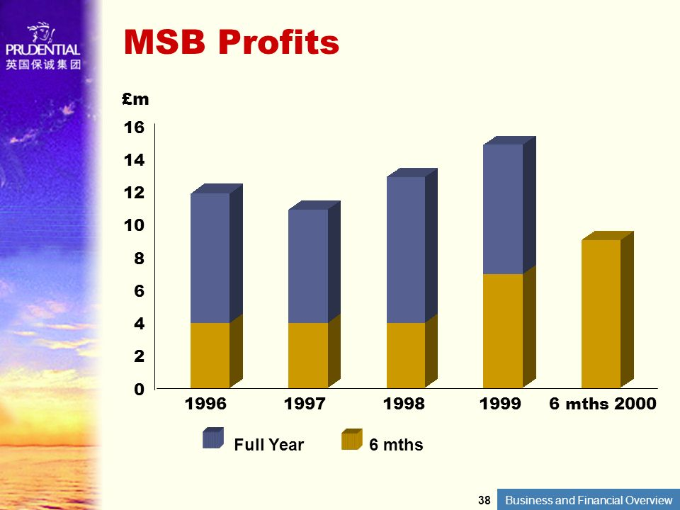 Business and Financial Overview MSB Profits 16 14 12 10 8 6 4 2 0 £m Full Year6 mths 19961997199819996 mths 2000 38