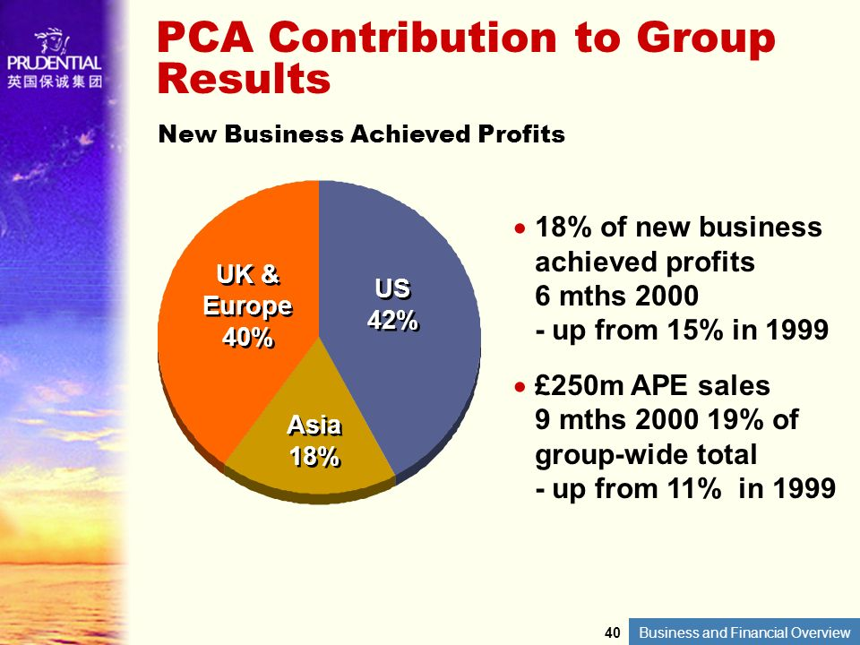Business and Financial Overview 18% of new business achieved profits 6 mths 2000 - up from 15% in 1999 £250m APE sales 9 mths 2000 19% of group-wide t