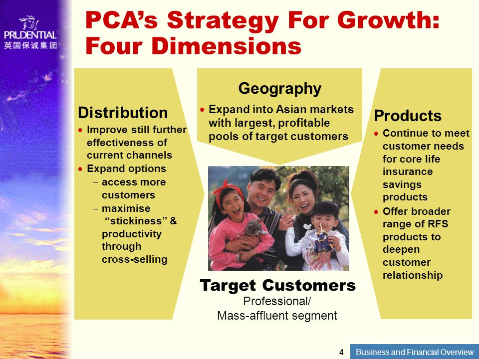 PCAs Strategy For Growth: Four Dimensions Geography Expand into Asian marketswith largest, profitablepools of target customers Distribution Improve st