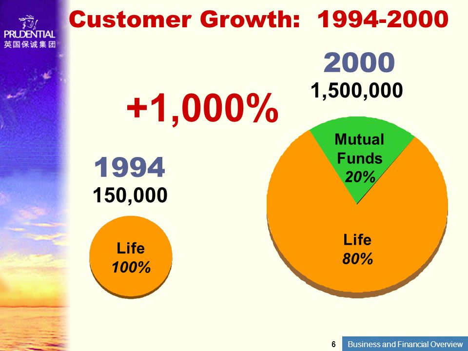 Business and Financial Overview Customer Growth: 1994-2000 1994 2000 6 150,000 Life 100% 1,500,000 Life 80% Mutual Funds 20% +1,000%